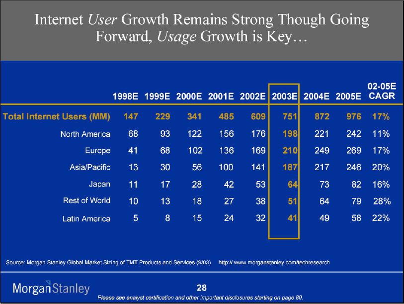 MorganStanley_InternetUserGrowth
